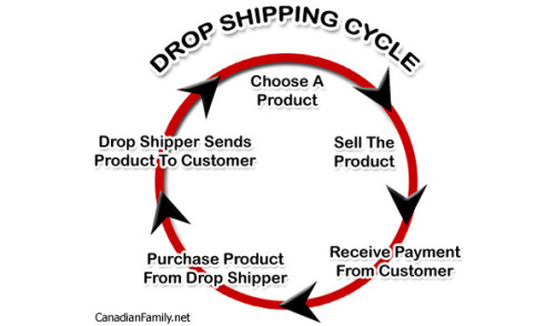 Dropshipping:  Sell Online with NO Inventory